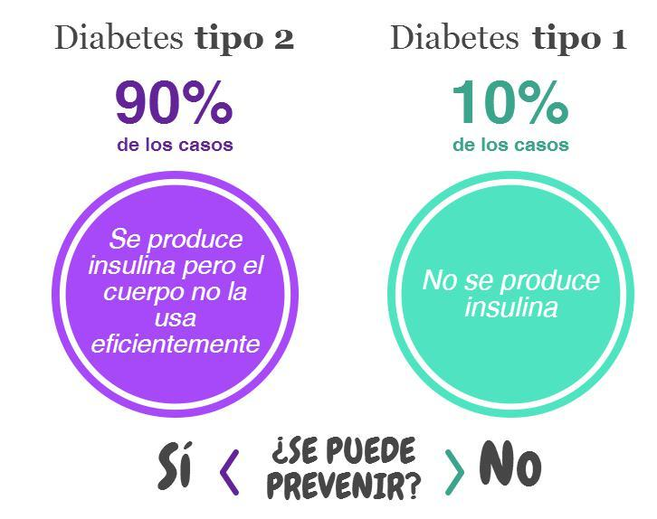 historia familiar prevención de diabetes tipo 2