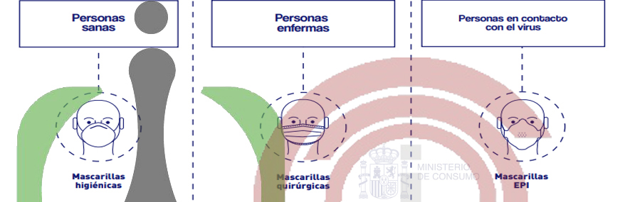 COMERCIALIZACIÓN DE MASCARILLAS DE TIPO: EQUIPOS DE PROTECCIÓN INDIVIDUAL (EPI) Y MASCARILLAS HIGIÉNICAS.